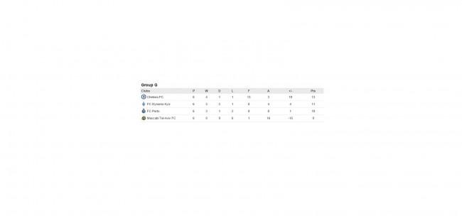 Турнирная таблица киевского Динамо в Чемпионской Лиге 2015-2016